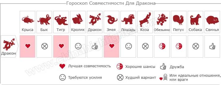 Гороскоп Совместимости для Дракона