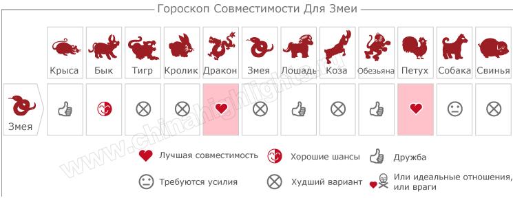 гороскоп совместимости для змеи