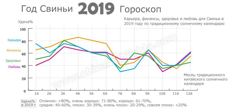 год свиньи 2019 гороскоп