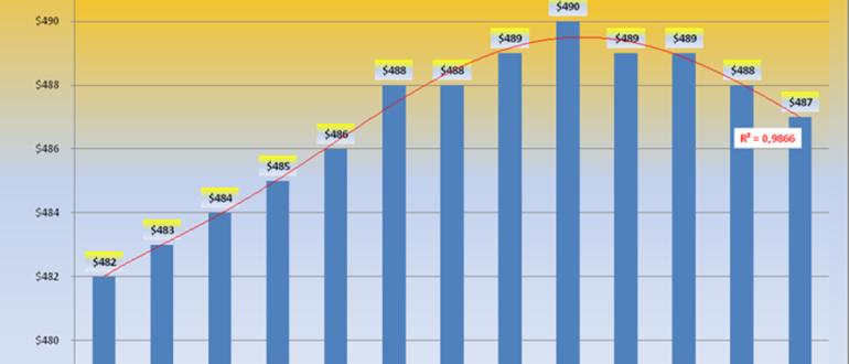 Анализ цен на объекты жилой недвижимости Николаева